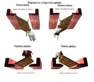 Как определить дверь правая или левая